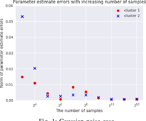 Figure 1 for Convergence of Parameter Estimates for Regularized Mixed Linear Regression Models