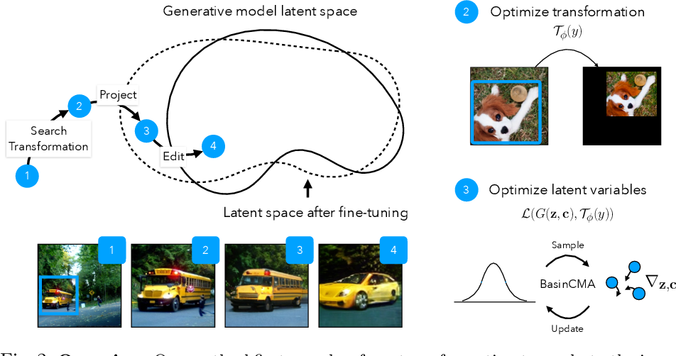 Figure 3 for Transforming and Projecting Images into Class-conditional Generative Networks
