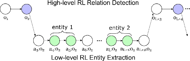 Figure 3 for A Hierarchical Framework for Relation Extraction with Reinforcement Learning
