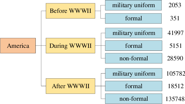 Figure 4 for Focusing on Persons: Colorizing Old Images Learning from Modern Historical Movies