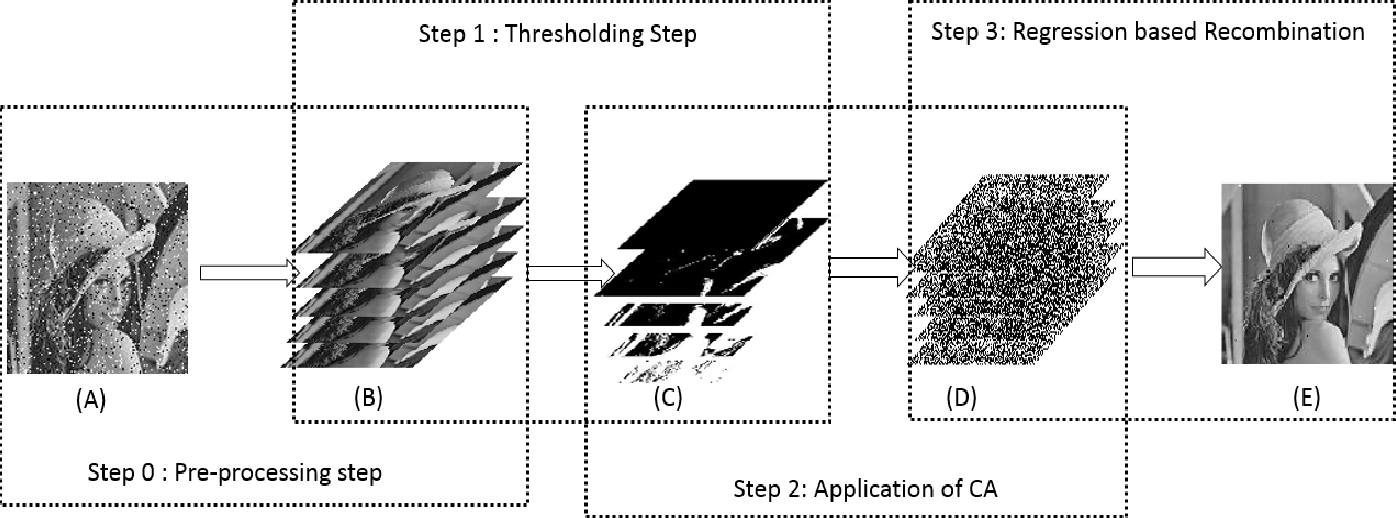 Figure 3 for Bitwise Operations of Cellular Automaton on Gray-scale Images