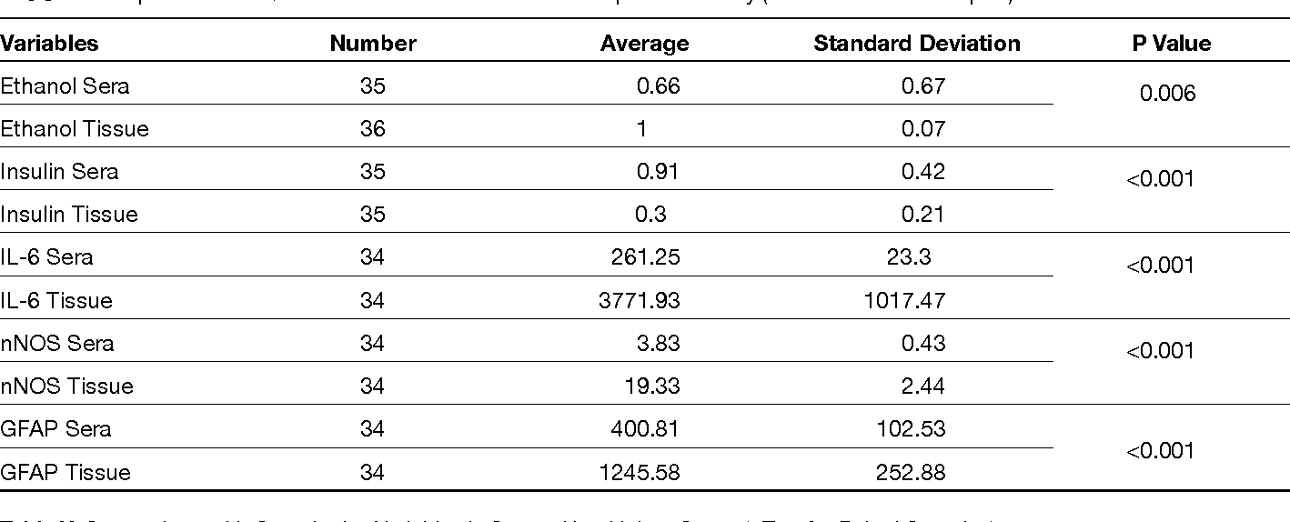 Table IV: Comparison with Quantitative Variables in Trauma Independent Study (t Test for Paired Samples)