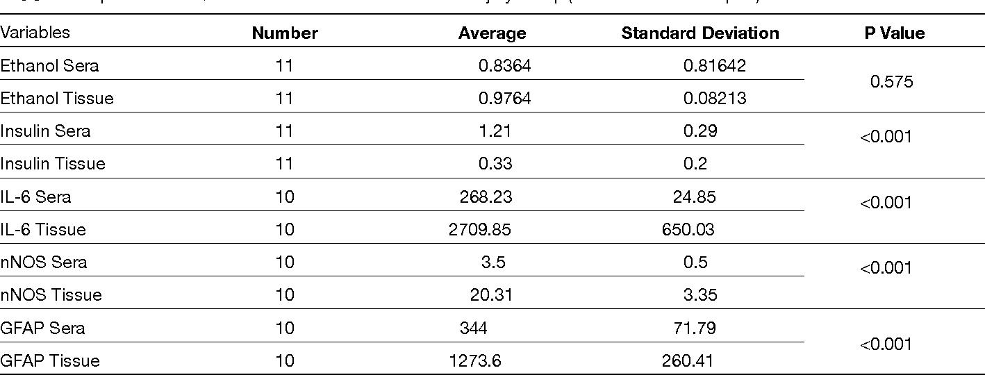 Table V: Comparison with Quantitative Variables in Severe Head Injury Group (t Test for Paired Samples)