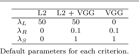 Figure 2 for Inspirational Adversarial Image Generation