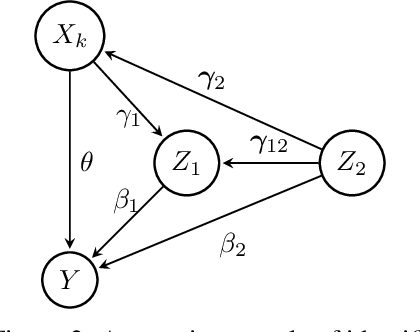 Figure 3 for Causal Feature Selection via Orthogonal Search