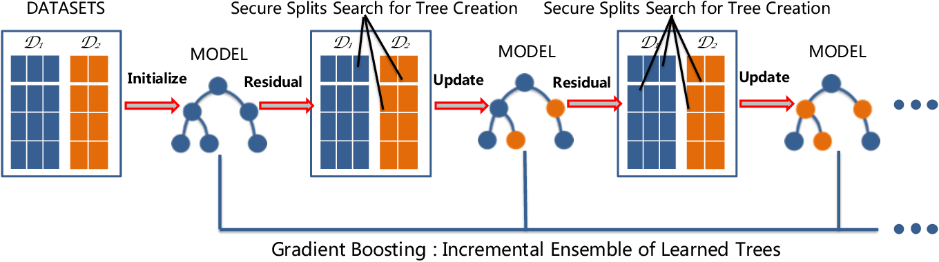 Figure 1 for SecureGBM: Secure Multi-Party Gradient Boosting