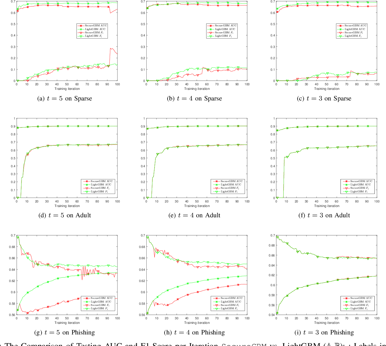 Figure 4 for SecureGBM: Secure Multi-Party Gradient Boosting
