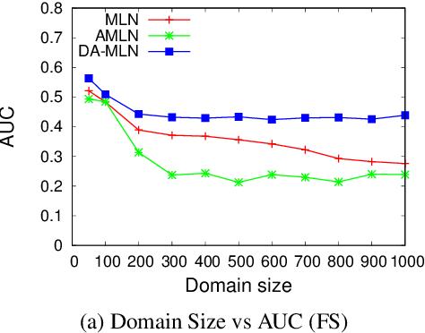 Figure 1 for Domain Aware Markov Logic Networks