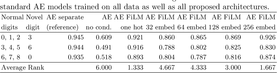 Figure 2 for Deep Context-Aware Novelty Detection