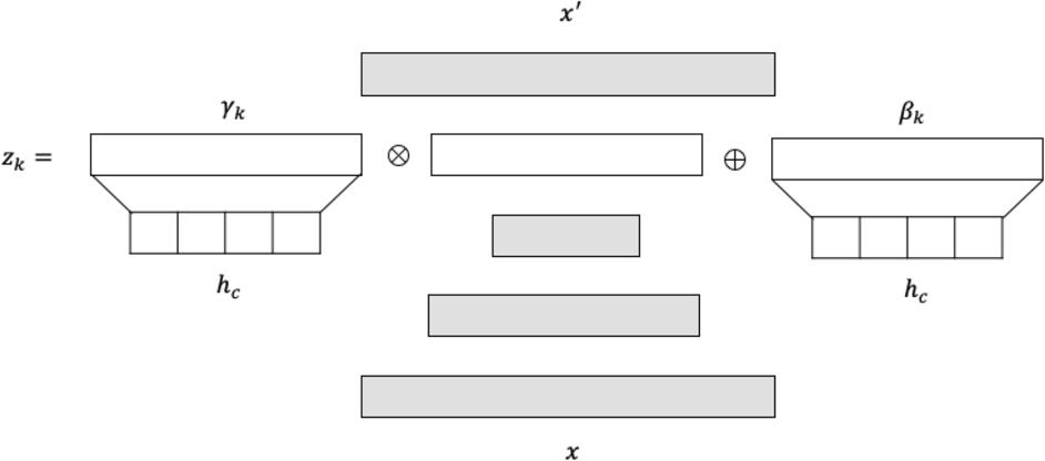 Figure 1 for Deep Context-Aware Novelty Detection