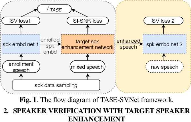 Figure 1 for Towards Robust Speaker Verification with Target Speaker Enhancement