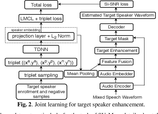 Figure 3 for Towards Robust Speaker Verification with Target Speaker Enhancement