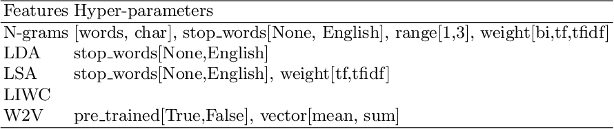 Figure 1 for Meta-learning of textual representations
