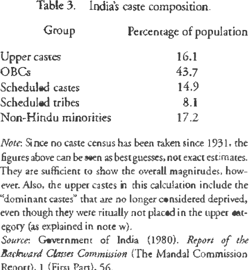 Table 3 from CHAPTER 13 India ' s Identity Politics : Then