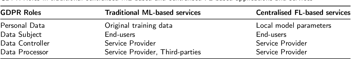 Figure 2 for Privacy Preservation in Federated Learning: Insights from the GDPR Perspective