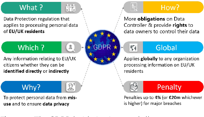 Figure 1 for Privacy Preservation in Federated Learning: Insights from the GDPR Perspective