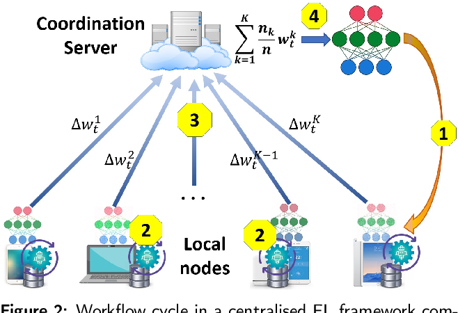 Figure 3 for Privacy Preservation in Federated Learning: Insights from the GDPR Perspective