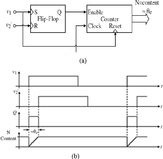 Figure 6 from ALL Digital Phase-Locked Loop (ADPLL): A
