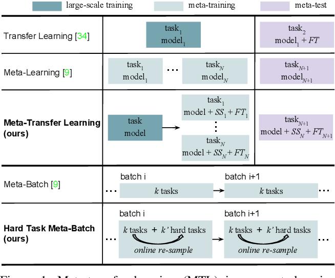 Figure 1 for Meta-Transfer Learning for Few-Shot Learning