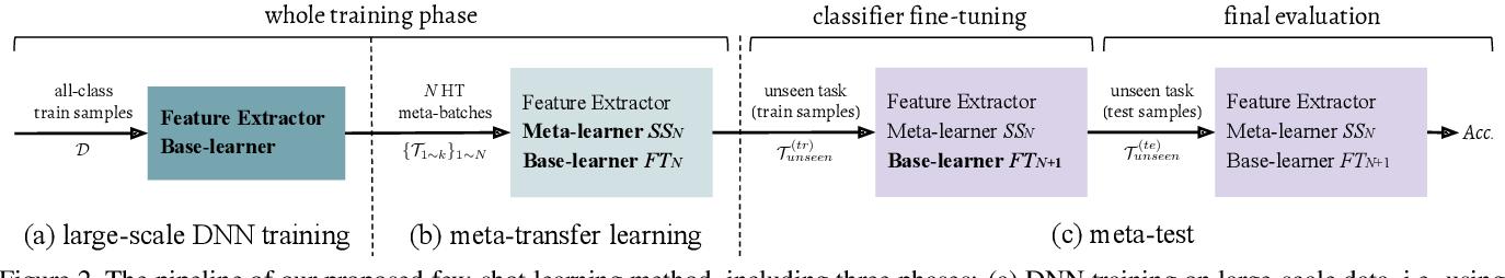 Figure 3 for Meta-Transfer Learning for Few-Shot Learning