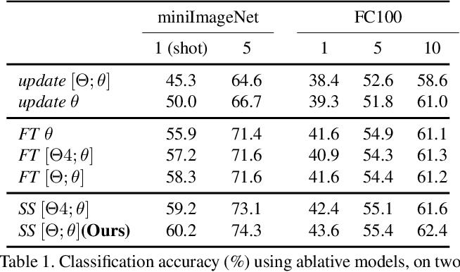 Figure 2 for Meta-Transfer Learning for Few-Shot Learning