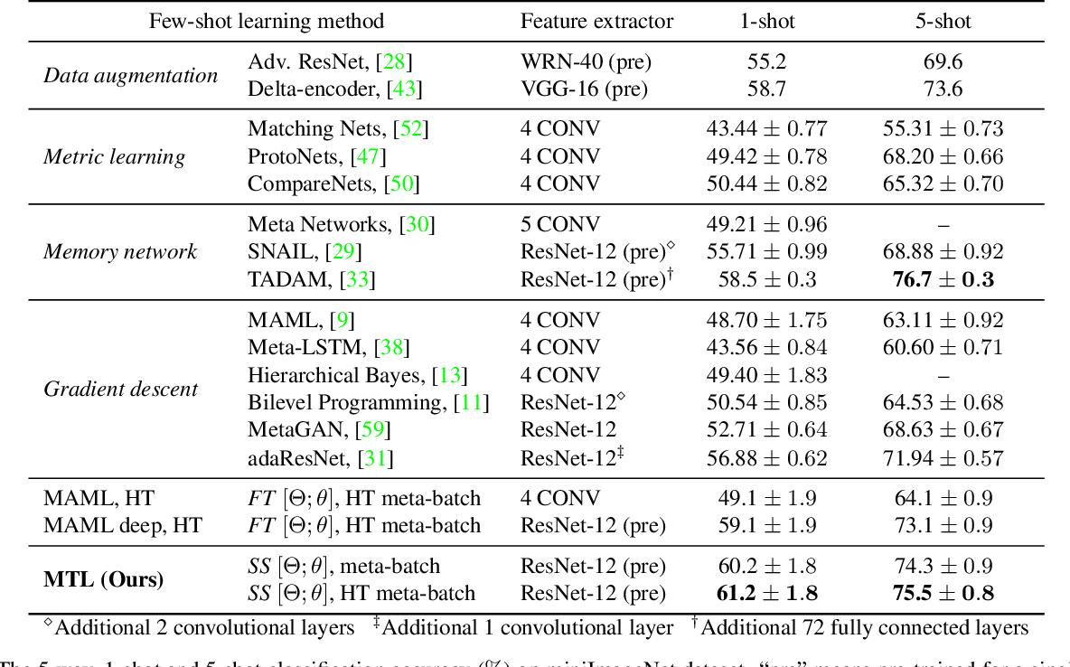 Figure 4 for Meta-Transfer Learning for Few-Shot Learning