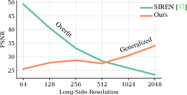 Figure 3 for Modulated Periodic Activations for Generalizable Local Functional Representations
