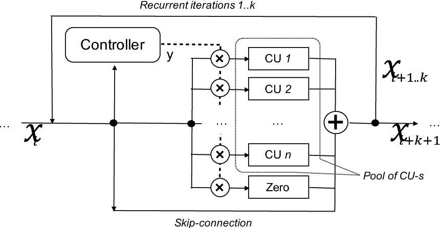 Figure 1 for ReSet: Learning Recurrent Dynamic Routing in ResNet-like Neural Networks