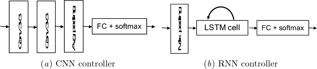 Figure 3 for ReSet: Learning Recurrent Dynamic Routing in ResNet-like Neural Networks