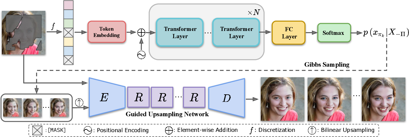 Figure 2 for High-Fidelity Pluralistic Image Completion with Transformers