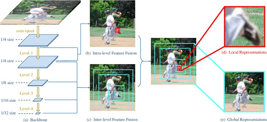 Figure 1 for Learning Delicate Local Representations for Multi-Person Pose Estimation