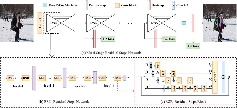 Figure 3 for Learning Delicate Local Representations for Multi-Person Pose Estimation