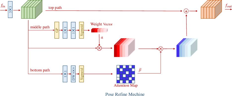 Figure 4 for Learning Delicate Local Representations for Multi-Person Pose Estimation