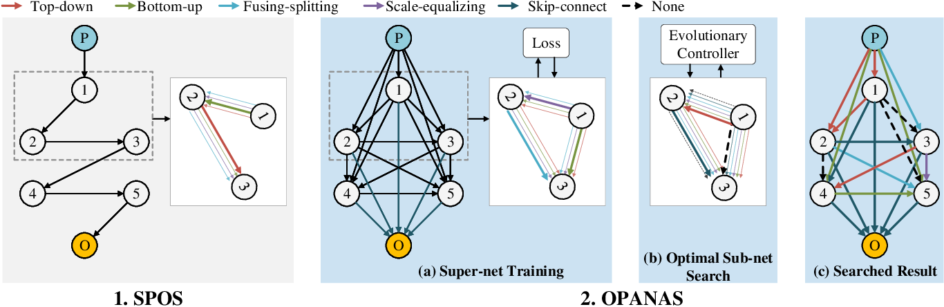 Figure 3 for OPANAS: One-Shot Path Aggregation Network Architecture Search for Object Detection