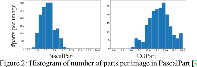 Figure 3 for CGPart: A Part Segmentation Dataset Based on 3D Computer Graphics Models