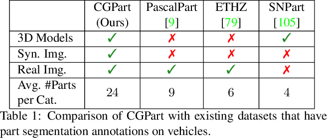 Figure 2 for CGPart: A Part Segmentation Dataset Based on 3D Computer Graphics Models
