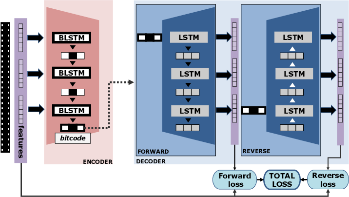 Figure 2 for Encode the Unseen: Predictive Video Hashing for Scalable Mid-Stream Retrieval