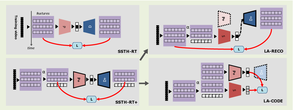 Figure 3 for Encode the Unseen: Predictive Video Hashing for Scalable Mid-Stream Retrieval