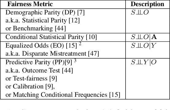 Figure 1 for Data Management for Causal Algorithmic Fairness