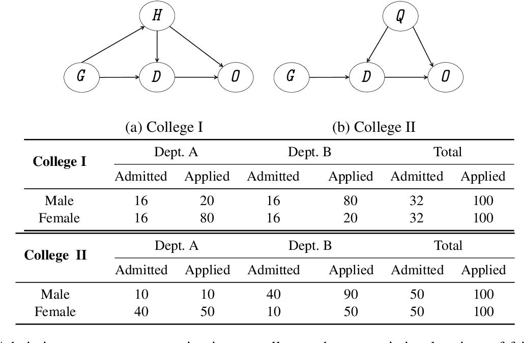 Figure 2 for Data Management for Causal Algorithmic Fairness