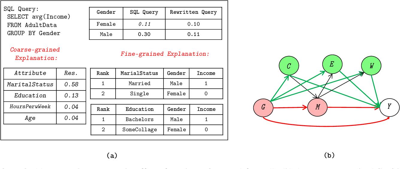 Figure 3 for Data Management for Causal Algorithmic Fairness