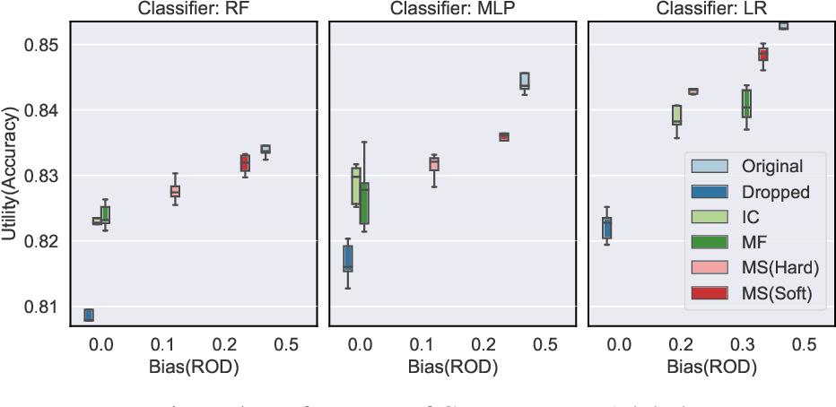 Figure 4 for Data Management for Causal Algorithmic Fairness