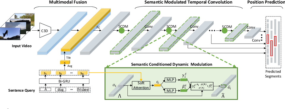 Figure 2 for Semantic Conditioned Dynamic Modulation for Temporal Sentence Grounding in Videos