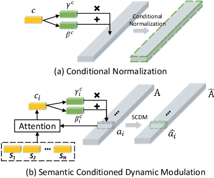 Figure 4 for Semantic Conditioned Dynamic Modulation for Temporal Sentence Grounding in Videos