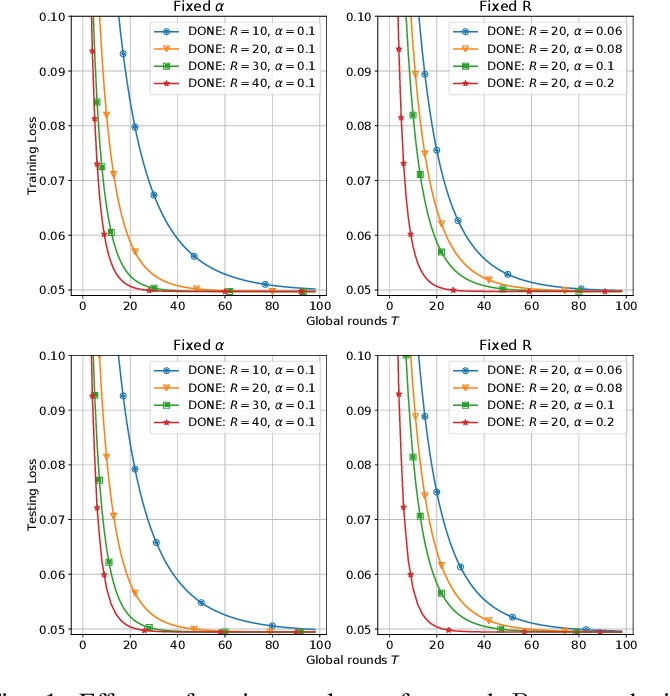 Figure 1 for DONE: Distributed Approximate Newton-type Method for Federated Edge Learning
