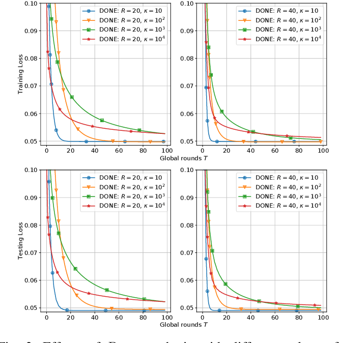 Figure 3 for DONE: Distributed Approximate Newton-type Method for Federated Edge Learning