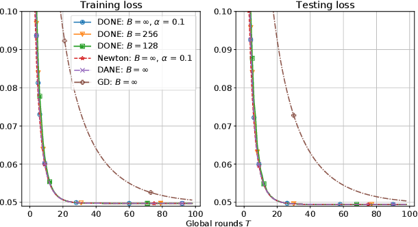 Figure 4 for DONE: Distributed Approximate Newton-type Method for Federated Edge Learning