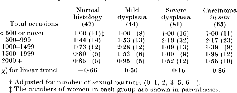 Table V from Characteristics of women with dysplasia or carcinoma in