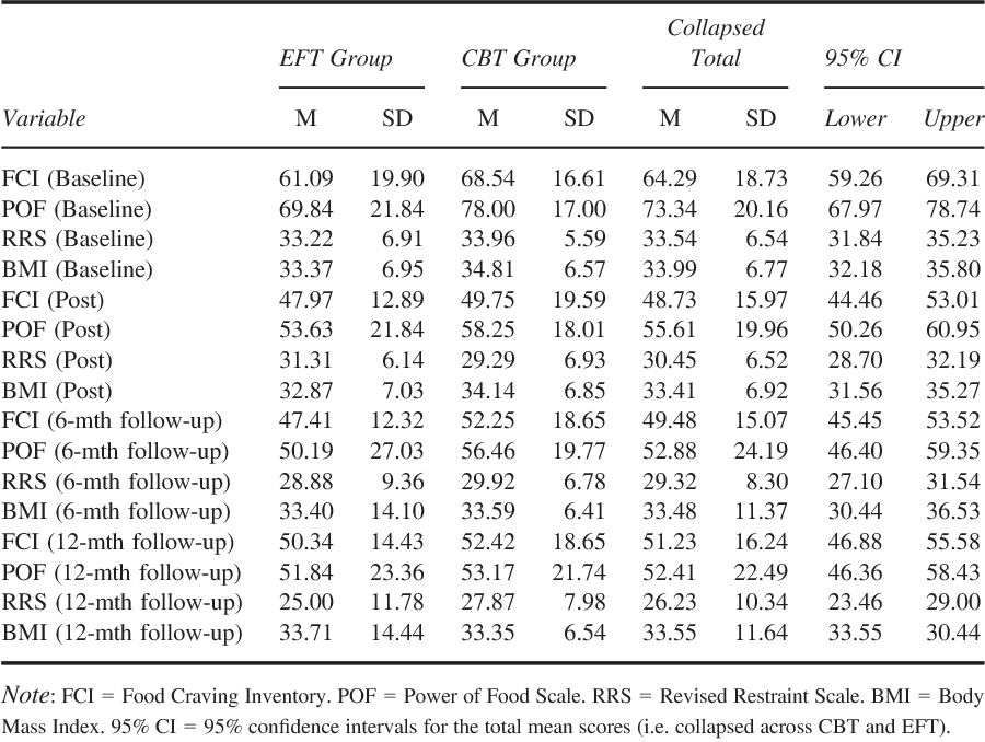 Table 3 from Food for Thought: A Randomised Controlled Trial of