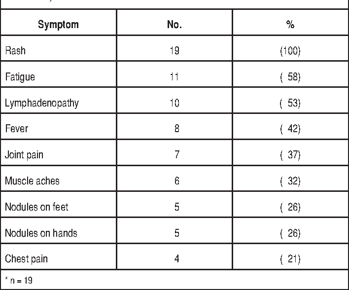 Table 1 from Utility of zanamivir for chemoprophylaxis of